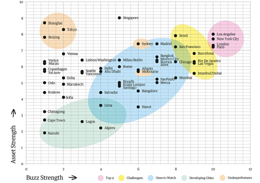 Global City Brand Barometer 2014